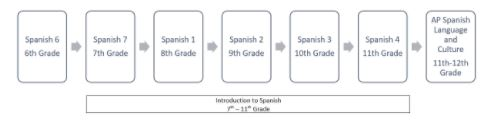 Spanish Diagram.JPG