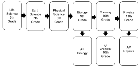 Science Flow Chart.PNG
